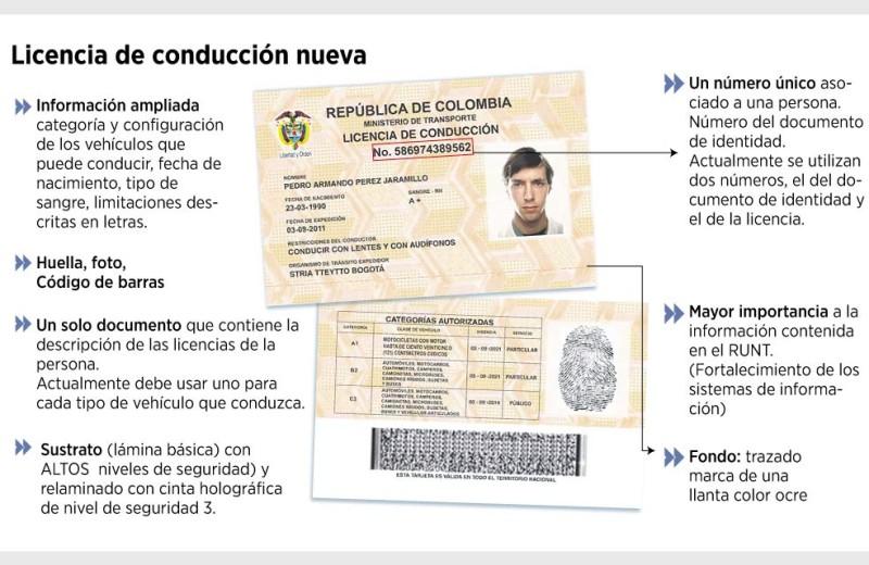 Licencia de Conducción foto vía El Espectador